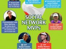 Masters of Social Media