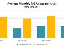 lte data usage