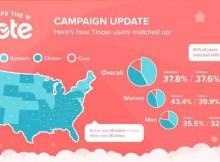 Social App Shows Leads for Bernie Sanders and Ted Cruz