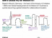 IBM Invests $3 Billion to Bring Watson Cognitive Computing to IoT
