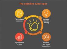 Cognitive Technology