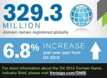 Internet Grows to 329.3 Million Domain Name Registrations